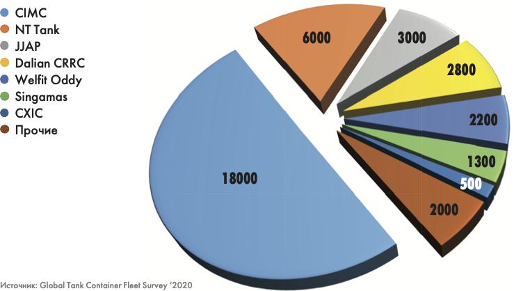 Танк-контейнерные итоги-2020: мир и Россия